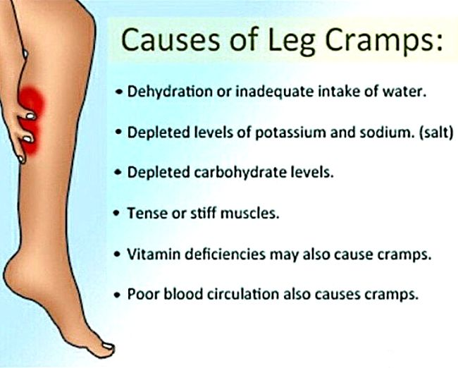 Common causes of leg cramps - see more information about relationship with salt deficiency