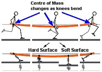 Bending the knees helps you adjust to running on different surfaces