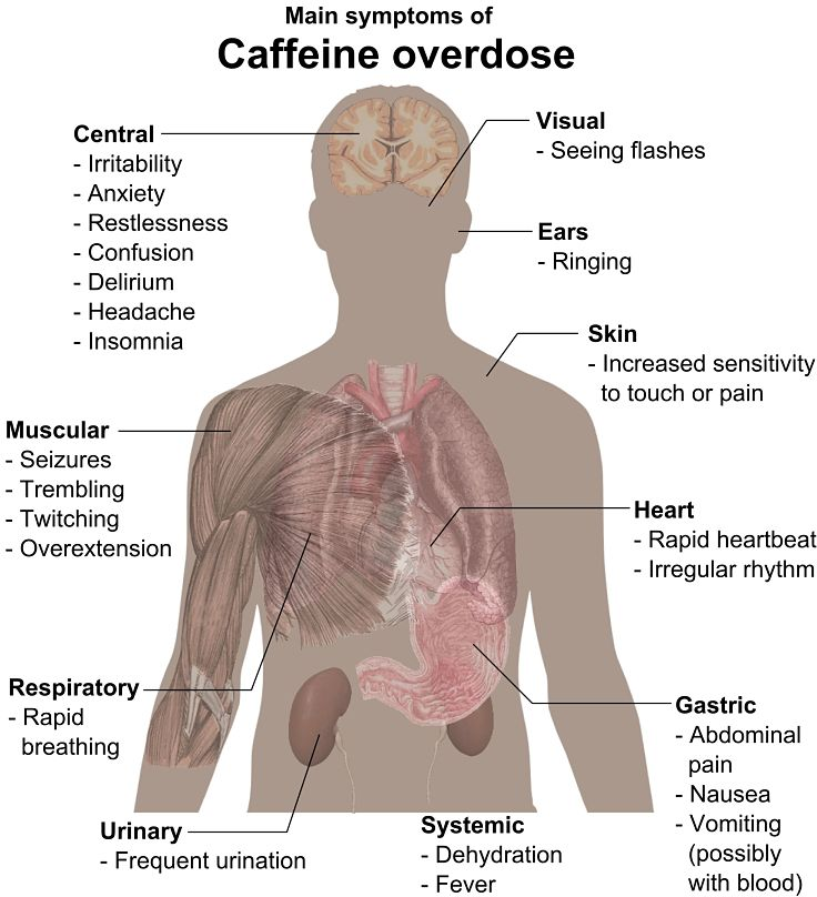 The detrimental effects of too much coffee