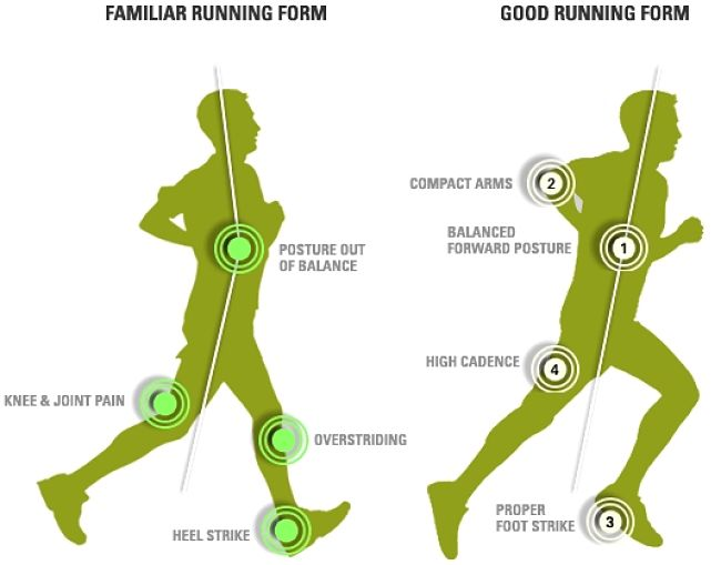 Good and Poor Running posture - better posture can avoid injuries and improve stamina