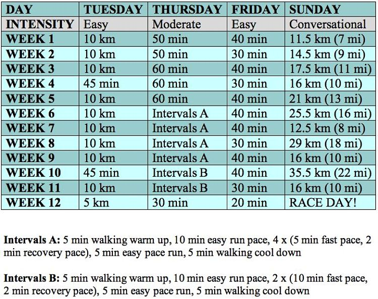 12 Week Marathon Training Plan with Paces and Interval plan suggestions