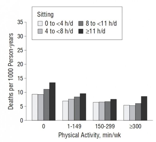 An Australian Study showed that prolonged periods of inactivity, sitting down. increased the risk of all cause mortality in adults