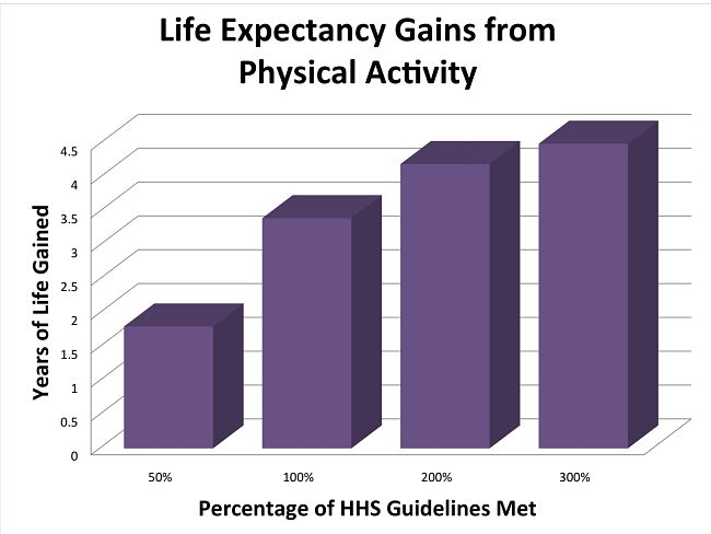 Expected Gain in Life Expectancy with Increased Regular Exercise