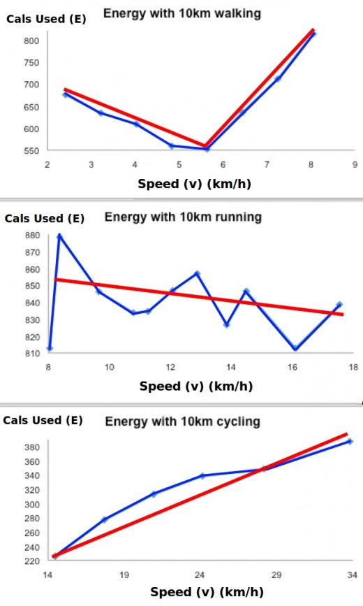Calorie burn rates for 10 km of walking, running and cycling
