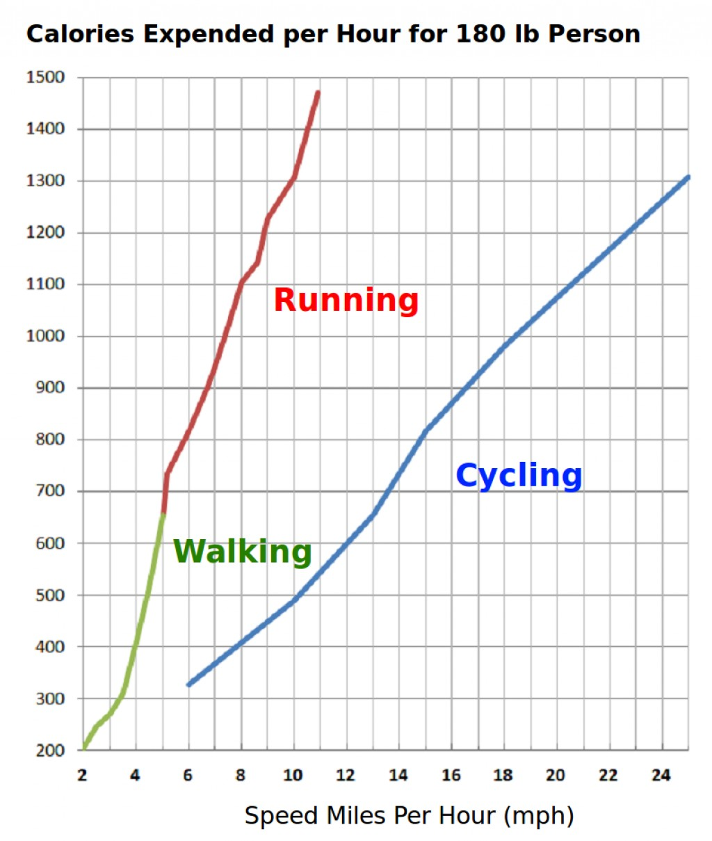 Rate of energy expenditure for various speeds for walking, running and cycling ( 180 lb person)