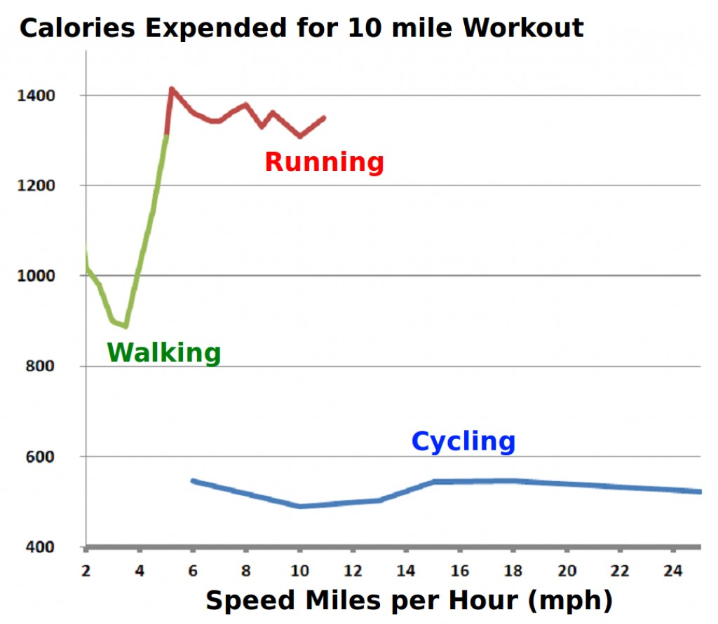 Energy expended by 180 lb person cycling, running and walking for 10 miles